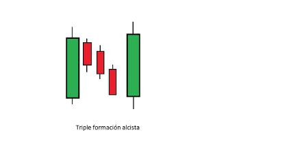 triple formación alcista